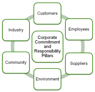 Corporate Sustainability diagram
